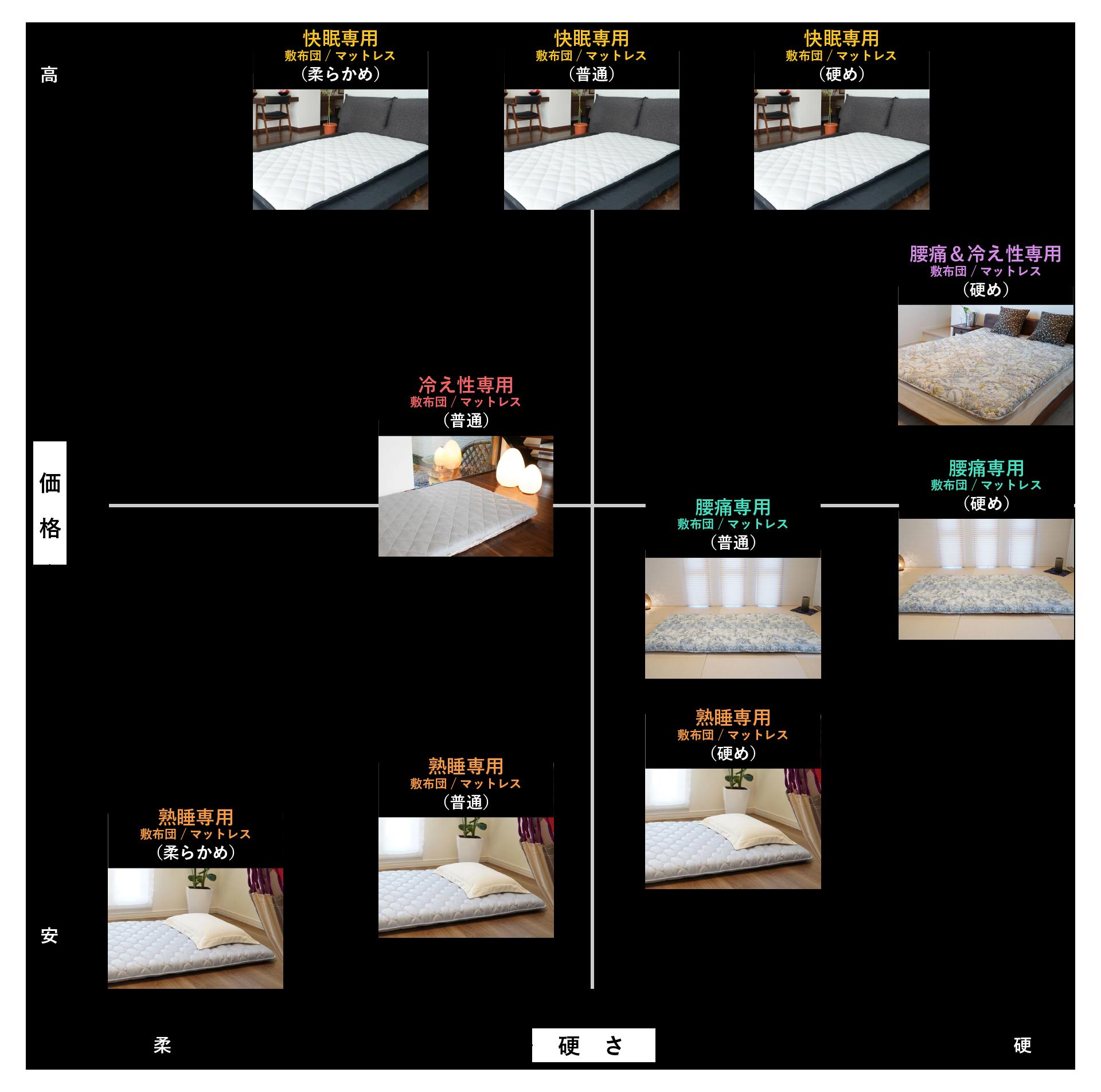 アサギの敷布団 / マットレス比較表